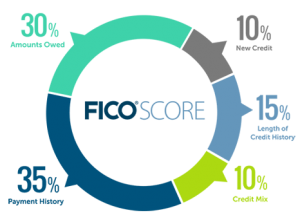 what is a fico score made up of
