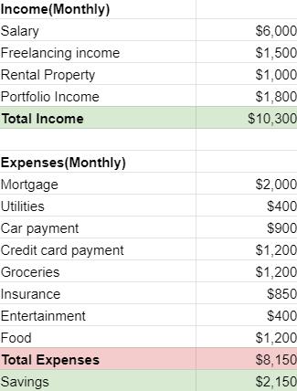 Personal Income Statement